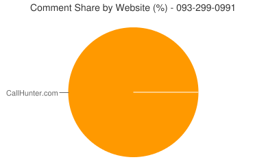 Comment Share 093-299-0991
